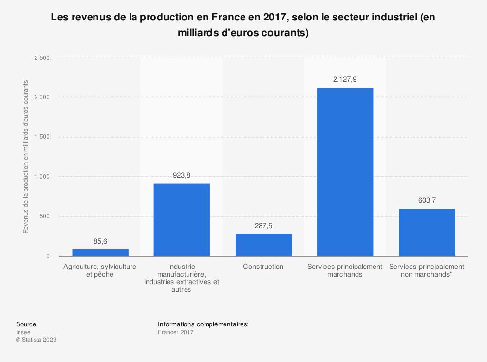 Statistique: Les revenus de la production en France en 2017, selon le secteur industriel (en milliards d'euros courants) | Statista