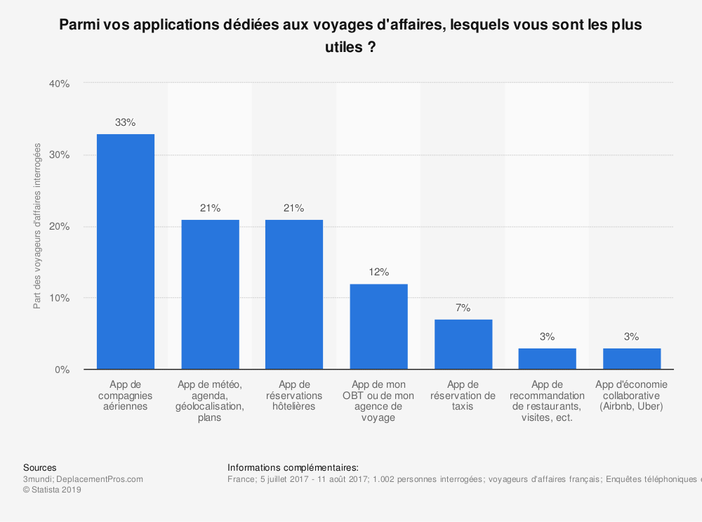 Statistique: Parmi vos applications dédiées aux voyages d'affaires, lesquels vous sont les plus utiles ? | Statista