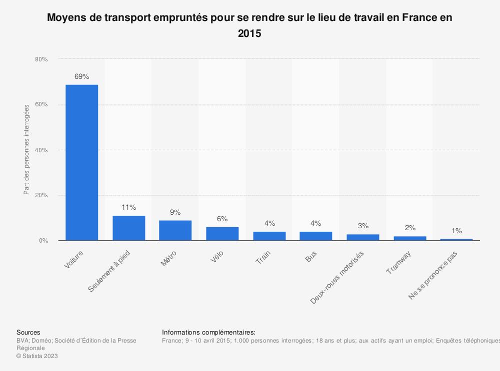 Statistique: Moyens de transport empruntés pour se rendre sur le lieu de travail en France en 2015 | Statista