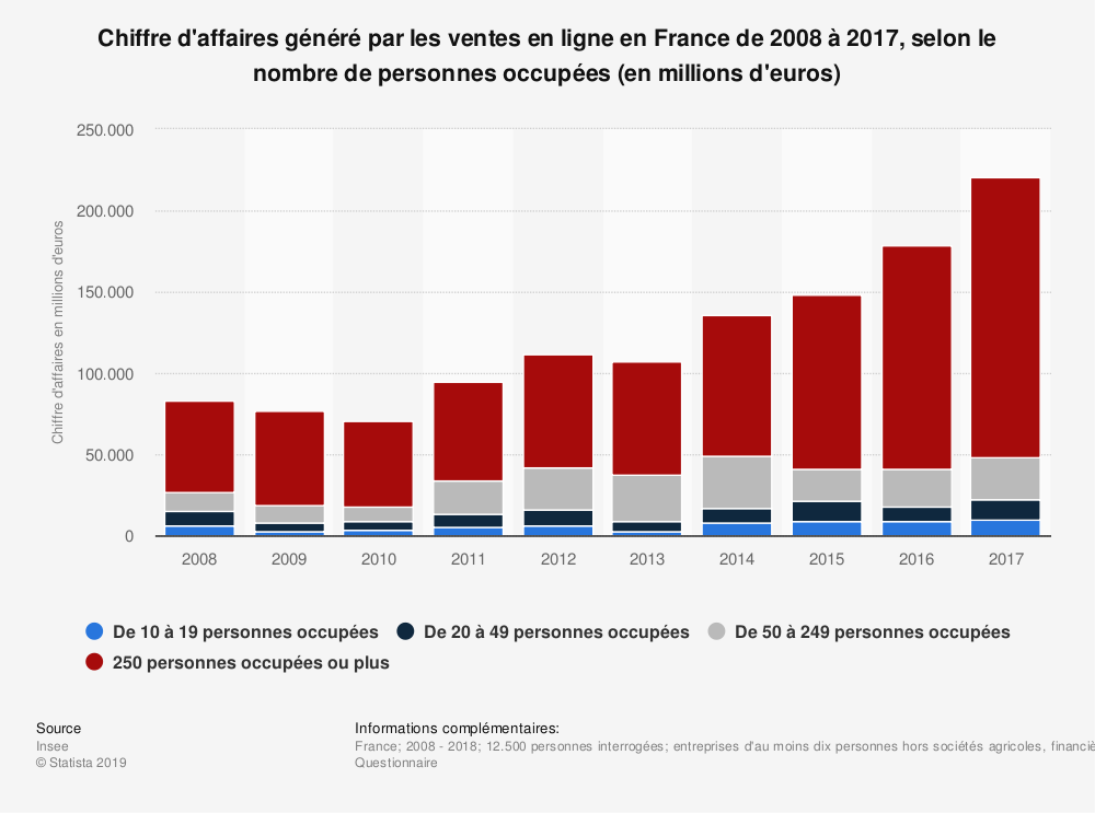 Statistique: Chiffre d'affaires généré par les ventes en ligne en France de 2008 à 2017, selon le nombre de personnes occupées (en millions d'euros) | Statista