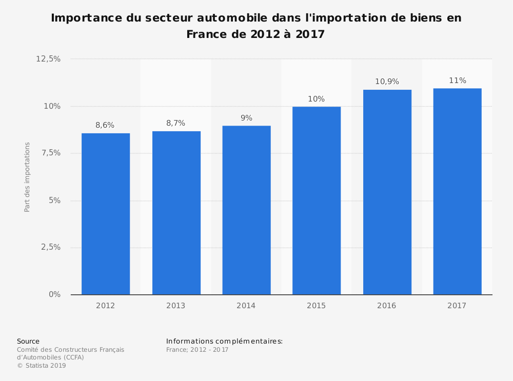 Statistique: Importance du secteur automobile dans l'importation de biens en France de 2012 à 2017 | Statista