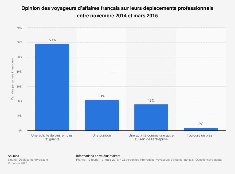 Statistique: Opinion des voyageurs d'affaires français sur leurs déplacements professionnels entre novembre 2014 et mars 2015 | Statista