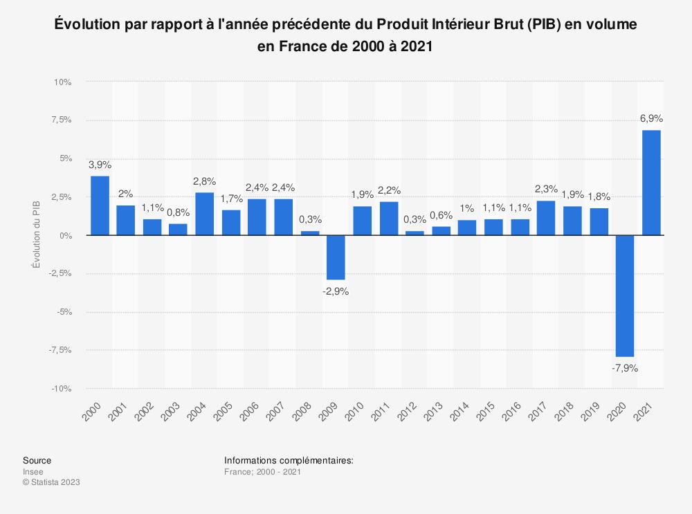 Statistique: Évolution par rapport à l'année précédente du Produit Intérieur Brut (PIB) en volume en France de 2000 à 2019 | Statista
