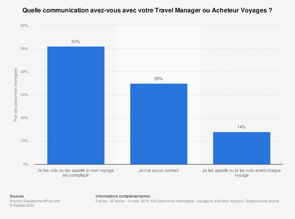 Statistique: Quelle communication avez-vous avec votre Travel Manager ou Acheteur Voyages ? | Statista
