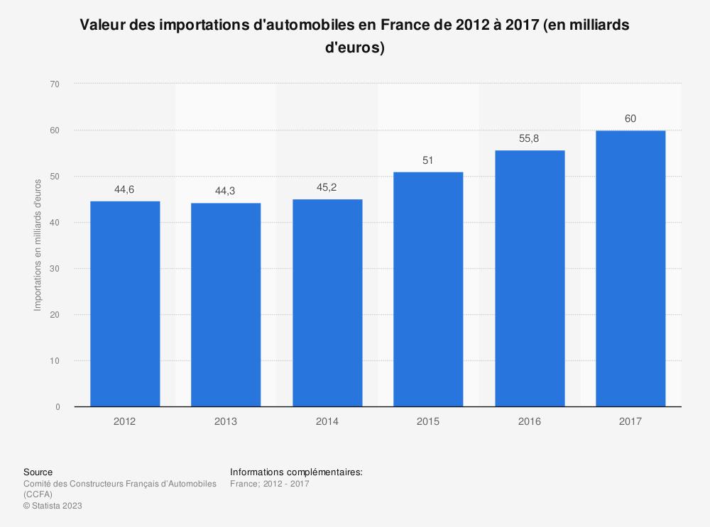 Statistique: Valeur des importations d'automobiles en France de 2012 à 2017 (en milliards d'euros) | Statista
