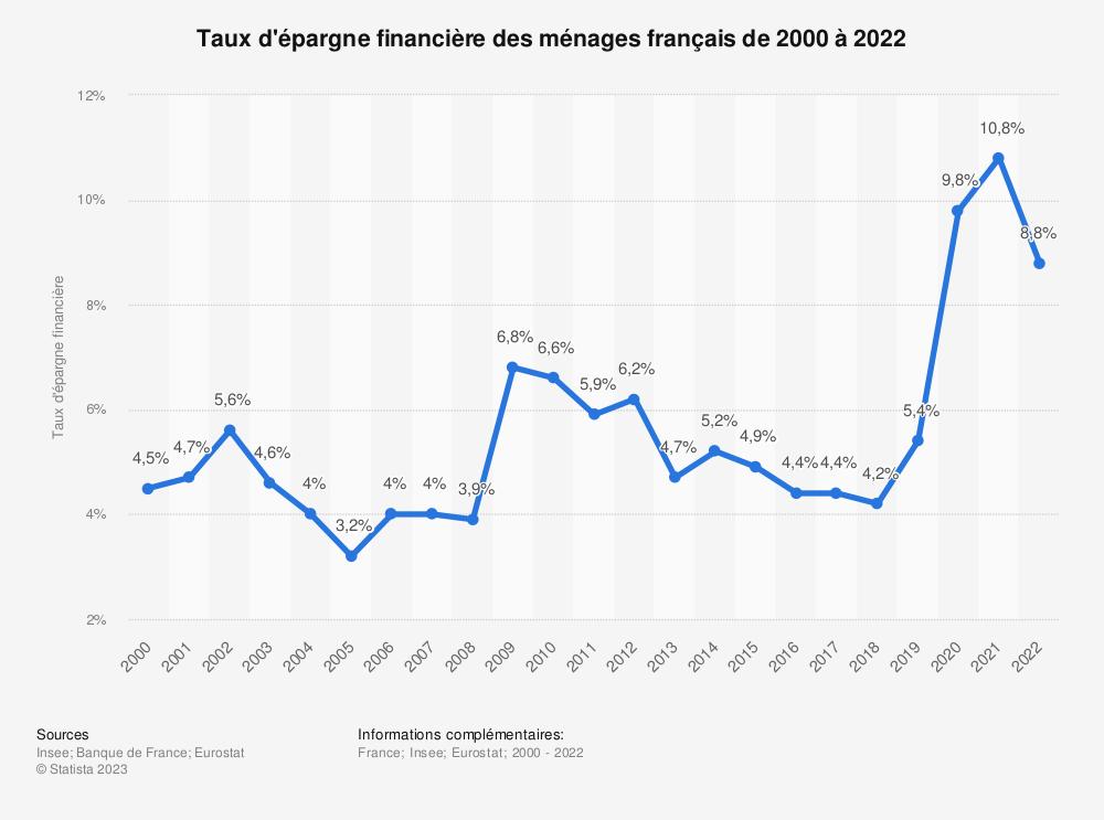 Statistique: Taux d'épargne financière des ménages français de 2000 à 2020 | Statista