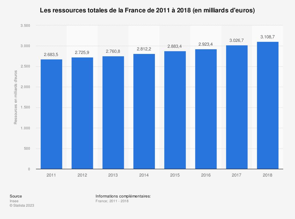 Statistique: Les ressources totales de la France de 2011 à 2017 (en milliards d'euros) | Statista