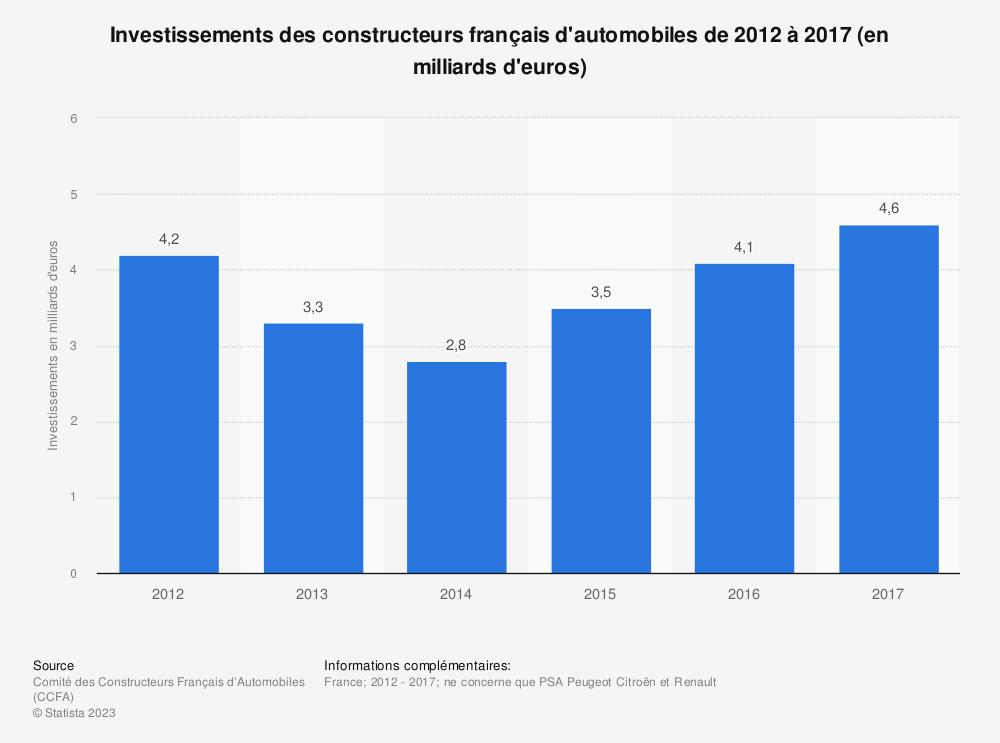 Statistique: Investissements des constructeurs français d'automobiles de 2012 à 2017 (en milliards d'euros) | Statista