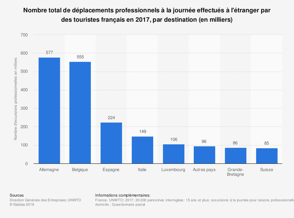 Statistique: Nombre total de déplacements professionnels à la journée effectués à l'étranger par des touristes français en 2017, par destination (en milliers) | Statista