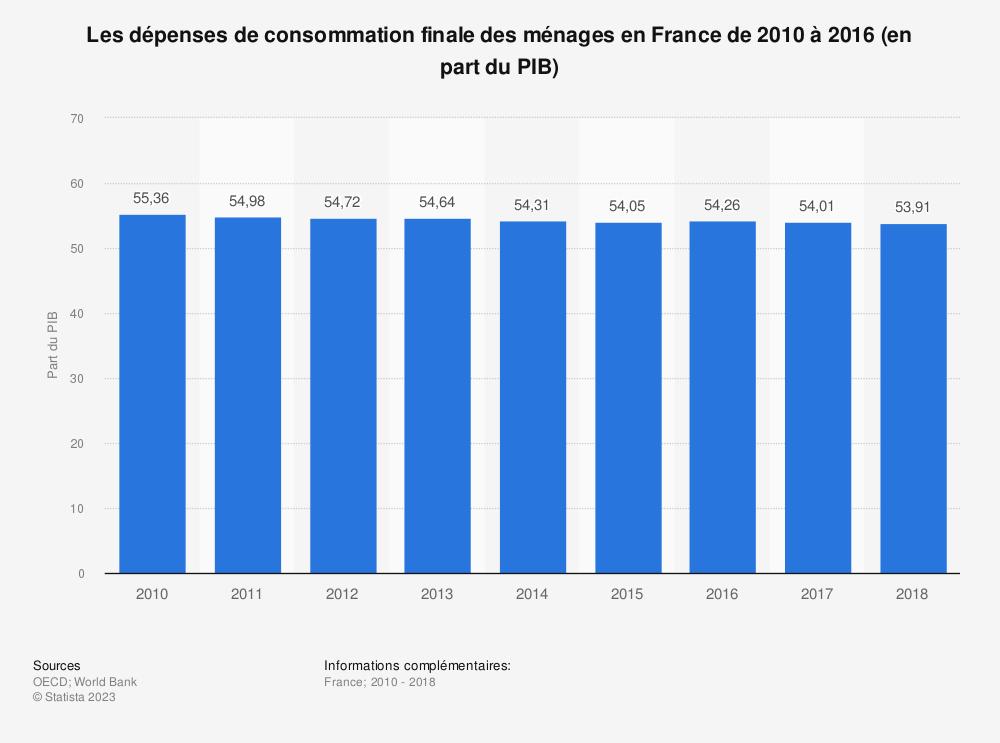 Statistique: Les dépenses de consommation finale des ménages en France de 2010 à 2016 (en part du PIB) | Statista