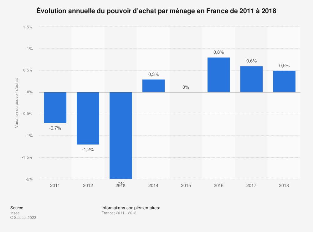 Statistique: Évolution annuelle du pouvoir d'achat par ménage en France de 2011 à 2018 | Statista