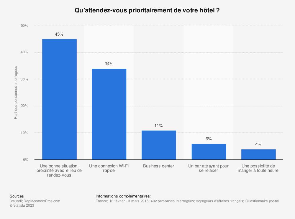 Statistique: Qu'attendez-vous prioritairement de votre hôtel ? | Statista