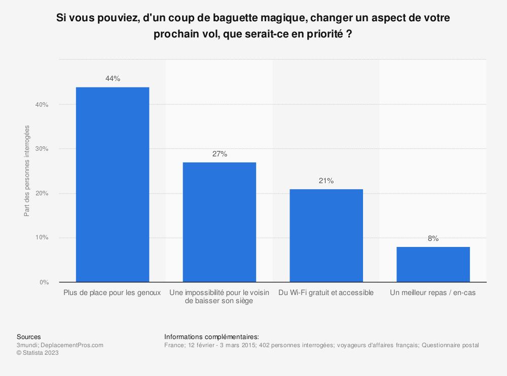 Statistique: Si vous pouviez, d'un coup de baguette magique, changer un aspect de votre prochain vol, que serait-ce en priorité ? | Statista