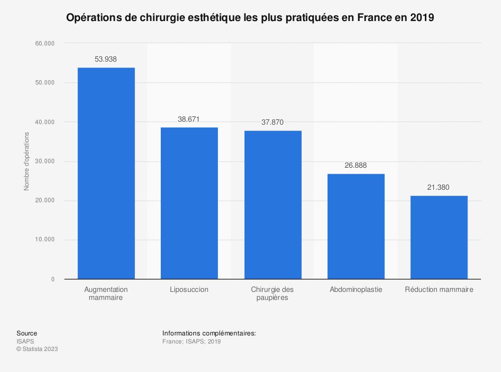 Statistique: Les interventions de chirurgie esthétique les plus pratiquées en France dès 2013 | Statista