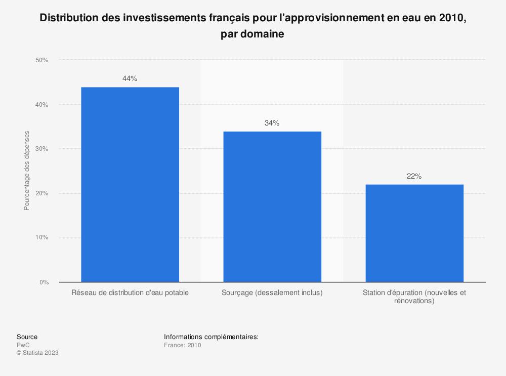 Statistique: Distribution des investissements français pour l'approvisionnement en eau en 2010, par domaine | Statista