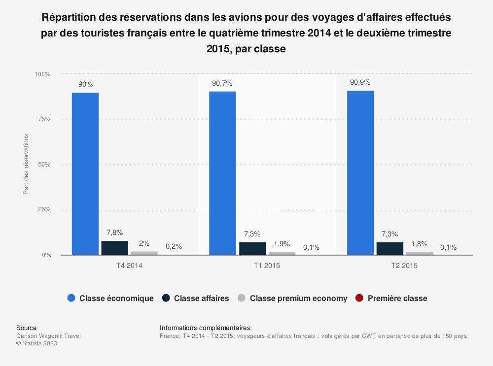 Statistique: Répartition des réservations dans les avions pour des voyages d'affaires effectués par des touristes français entre le quatrième trimestre 2014 et le deuxième trimestre 2015, par classe | Statista