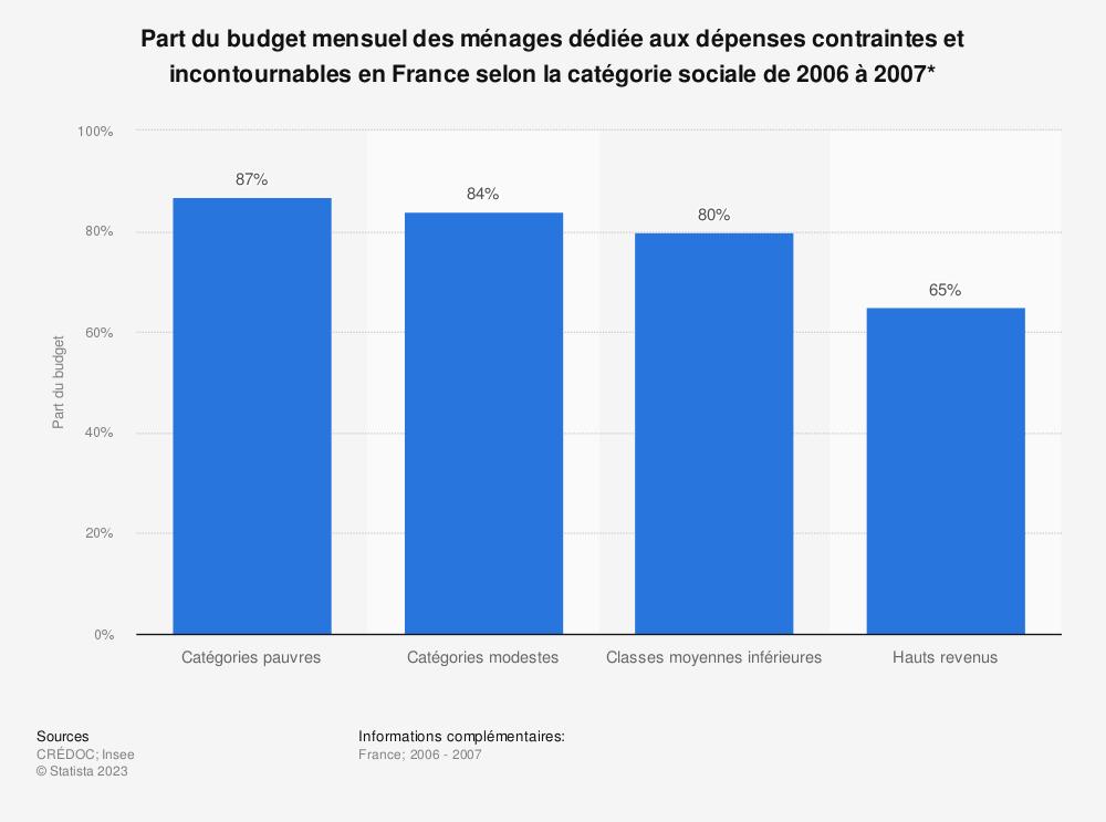 Statistique: Part du budget mensuel des ménages dédiée aux dépenses contraintes et incontournables en France selon la catégorie sociale de 2006 à 2007*  | Statista