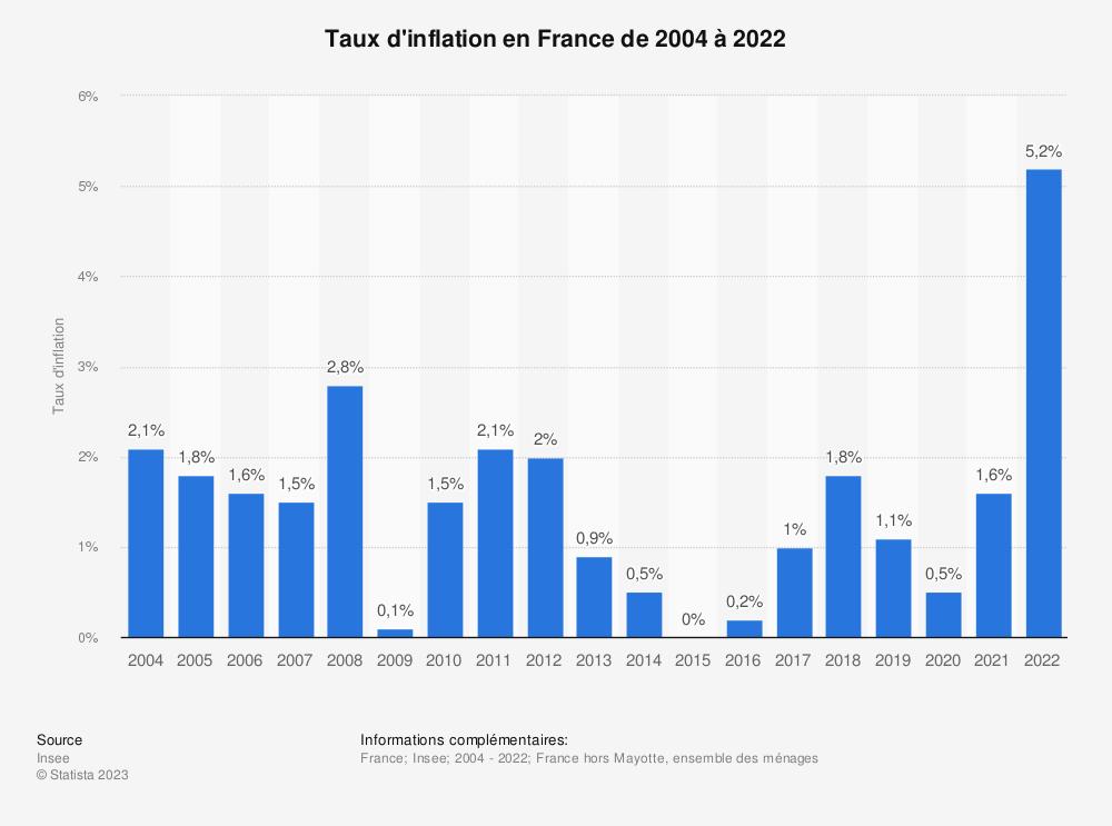 Statistique: Taux d'inflation en France de 2004 à 2018 | Statista