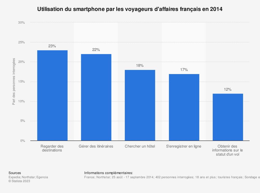 Statistique: Utilisation du smartphone par les voyageurs d'affaires français en 2014 | Statista