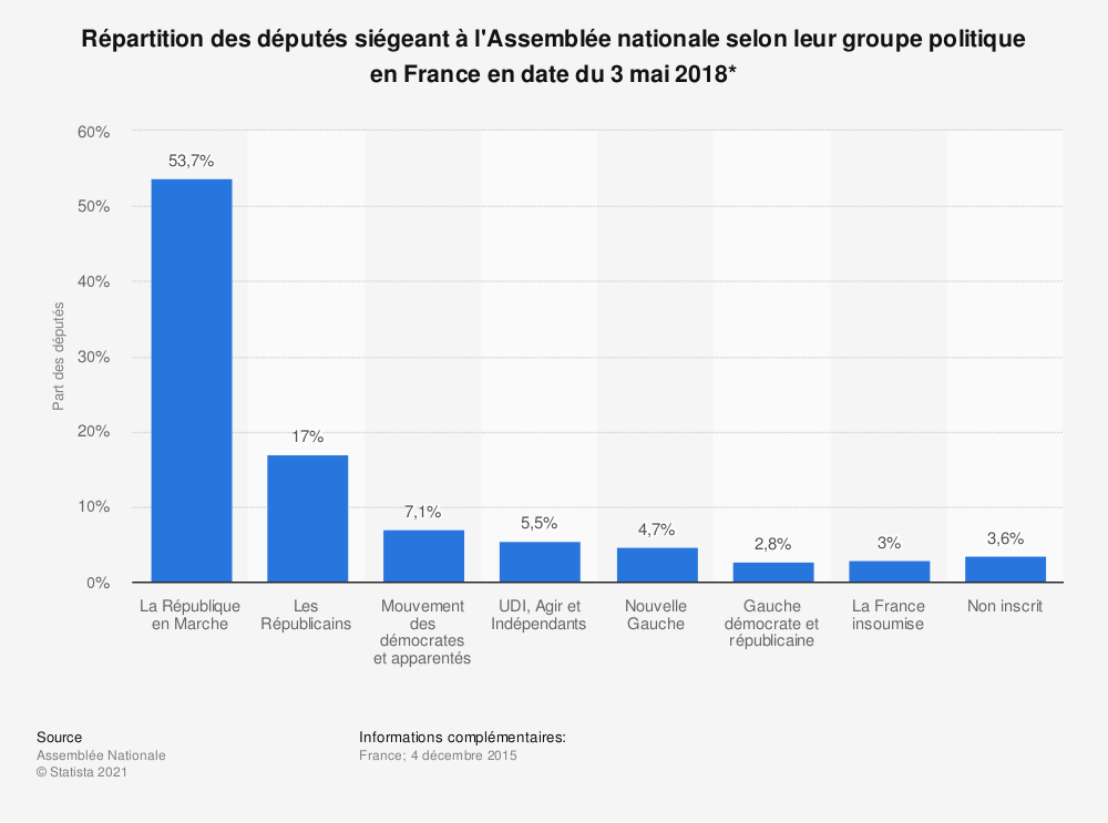 Statistique: Répartition des députés siégeant à l'Assemblée nationale selon leur groupe politique en France en date du 3 mai 2018*  | Statista