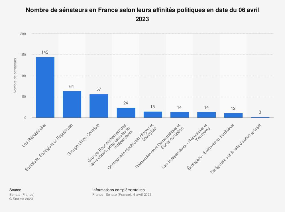 Statistique: Nombre de sénateurs en France selon leurs affinités politiques en date du 25 septembre 2017 | Statista