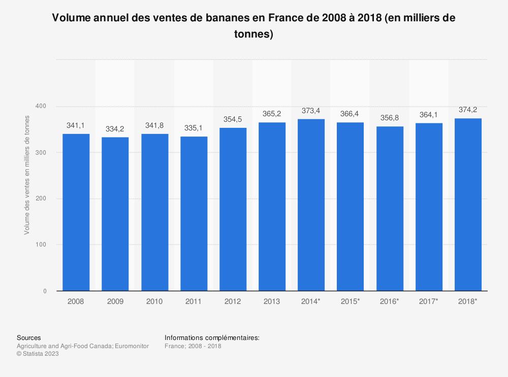 Statistique: Volume annuel des ventes de bananes en France de 2008 à 2018 (en milliers de tonnes) | Statista