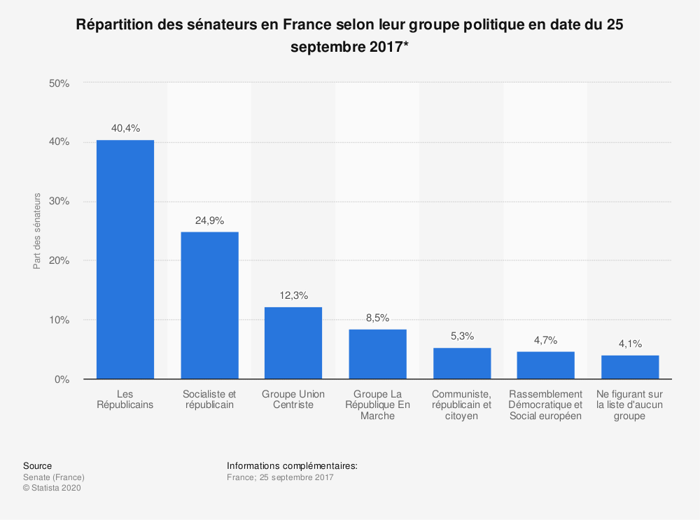 Statistique: Répartition des sénateurs en France selon leur groupe politique en date du 25 septembre 2017* | Statista