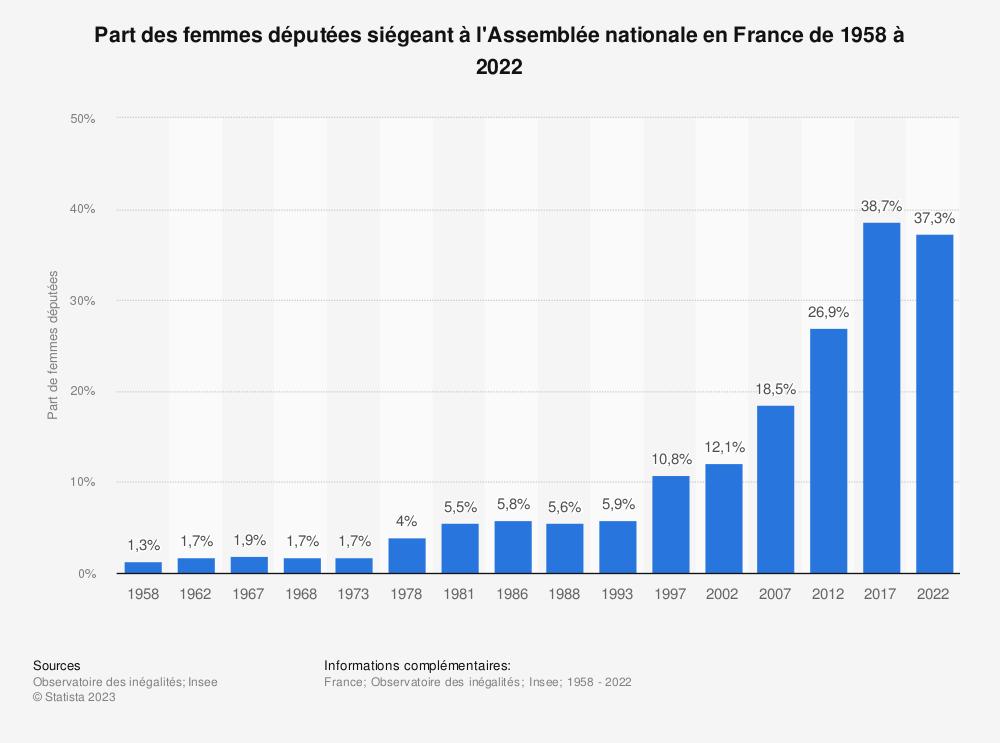 Statistique: Part des femmes députées siégeant à l'Assemblée nationale en France de 1958 à 2017 | Statista