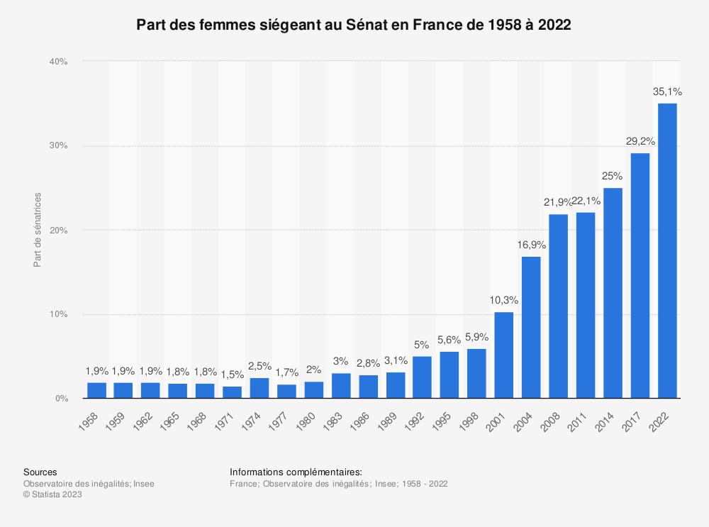 Statistique: Part des femmes siégeant au Sénat en France de 1958 à 2017 | Statista