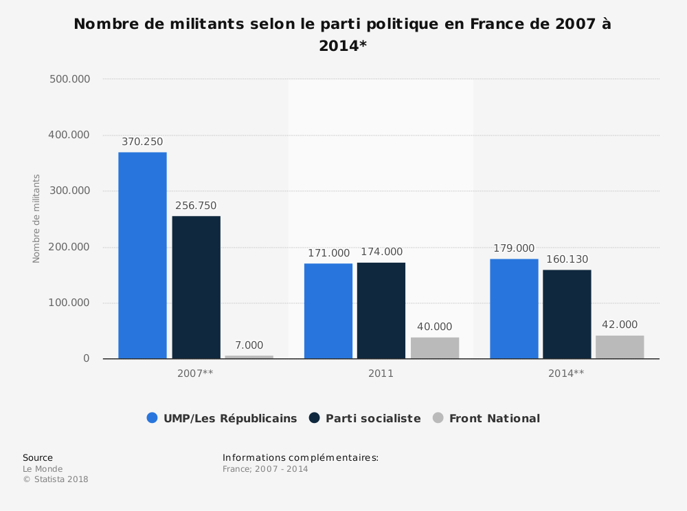 Statistique: Nombre de militants selon le parti politique en France de 2007 à 2014* | Statista