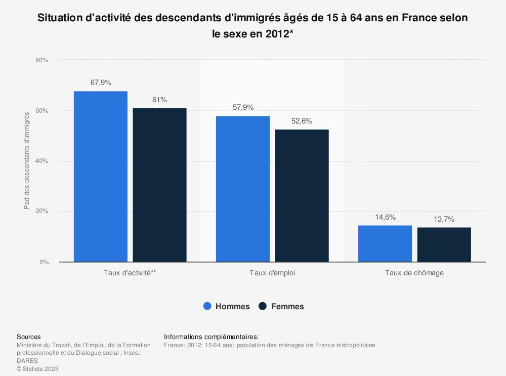 Statistique: Situation d'activité des descendants d'immigrés âgés de 15 à 64 ans en France selon le sexe en 2012* | Statista
