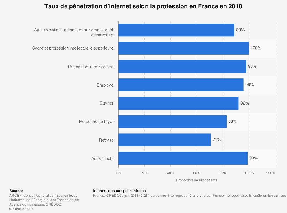 Statistique: Taux de pénétration d'Internet selon la profession en France en 2018 | Statista