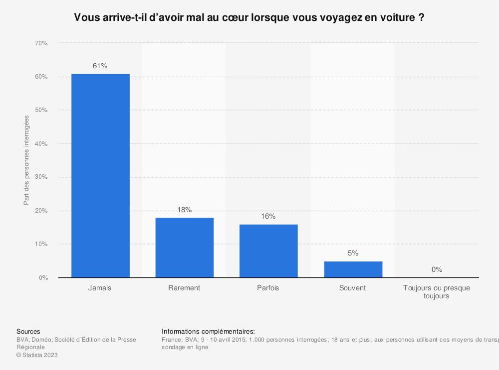 Statistique: Vous arrive-t-il d'avoir mal au cœur lorsque vous voyagez en voiture ?   | Statista