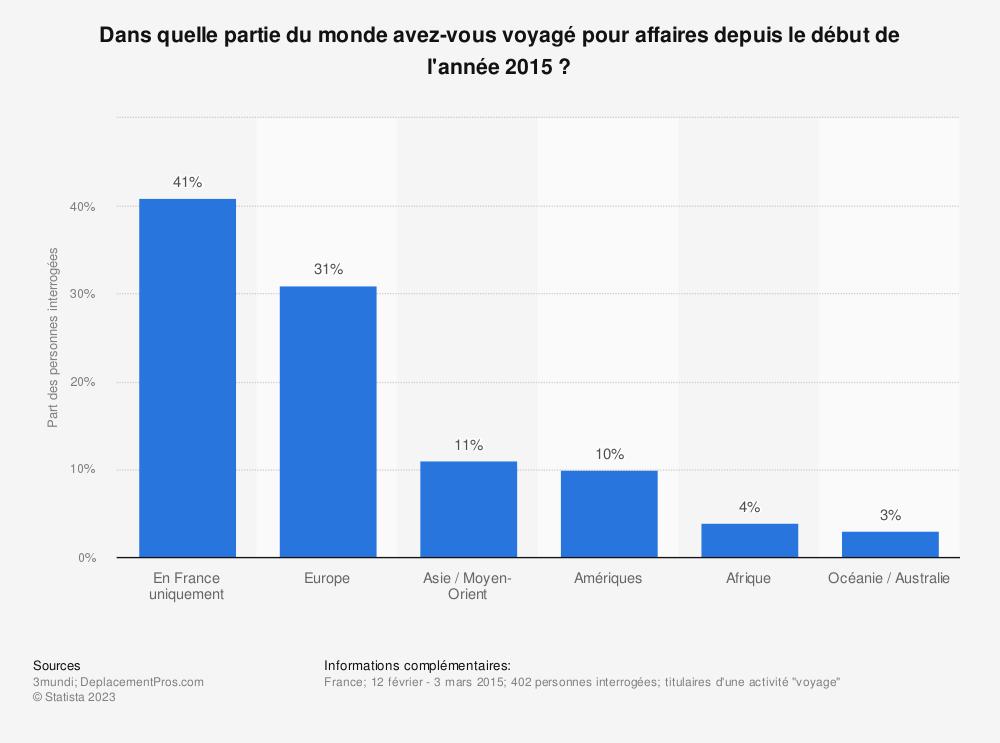 Statistique: Dans quelle partie du monde avez-vous voyagé pour affaires depuis le début de l'année 2015? | Statista