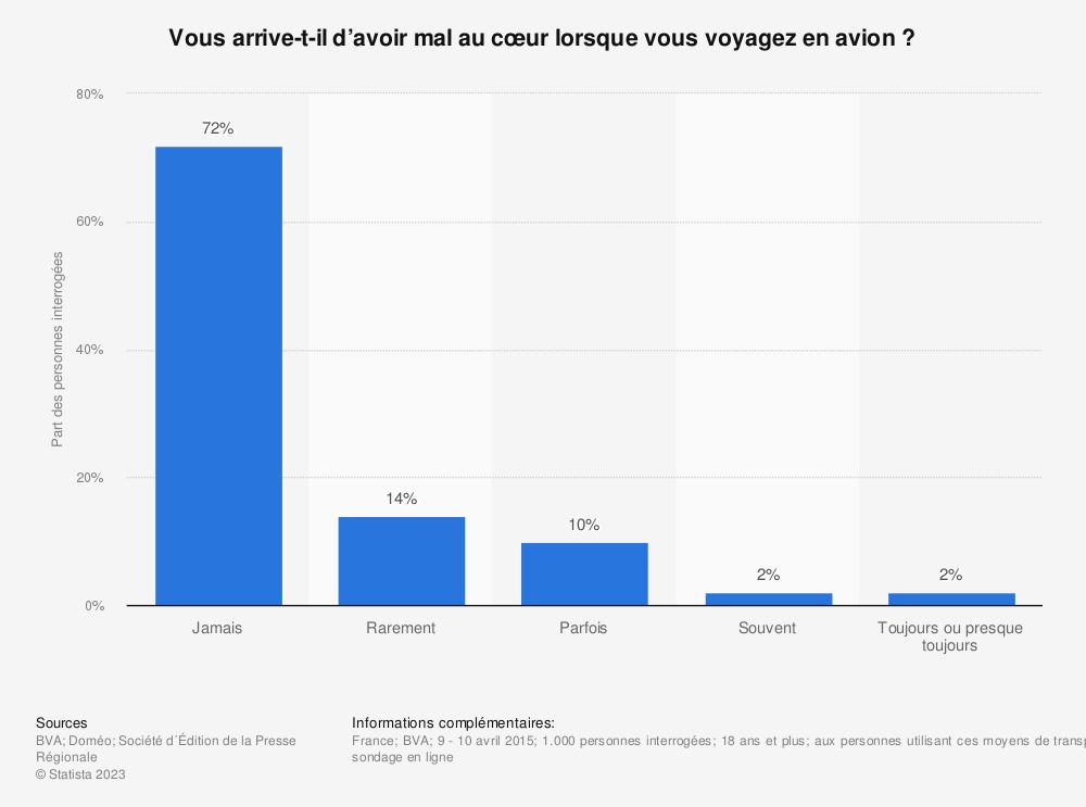 Statistique: Vous arrive-t-il d'avoir mal au cœur lorsque vous voyagez en avion ? | Statista
