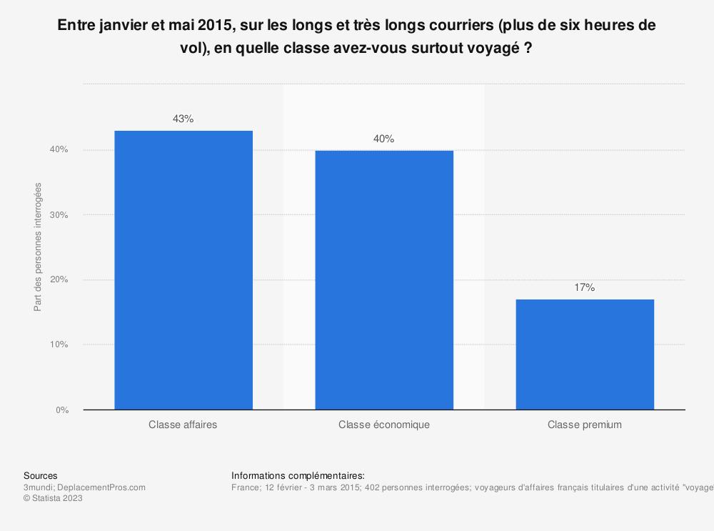 Statistique: Entre janvier et mai 2015, sur les longs et très longs courriers (plus de six heures de vol), en quelle classe avez-vous surtout voyagé ? | Statista