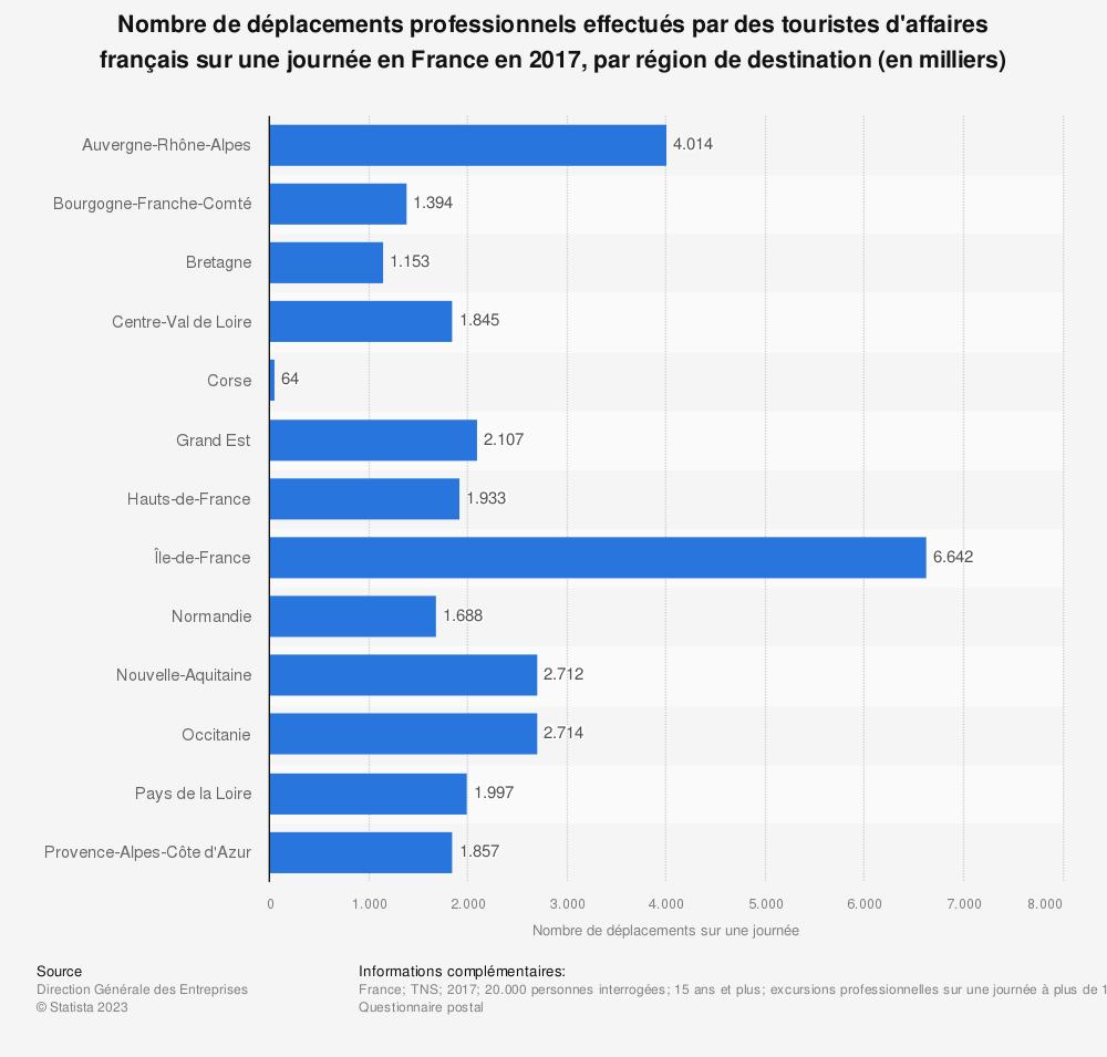 Statistique: Nombre de déplacements professionnels effectués par des touristes d'affaires français sur une journée en France en 2017, par région de destination (en milliers) | Statista