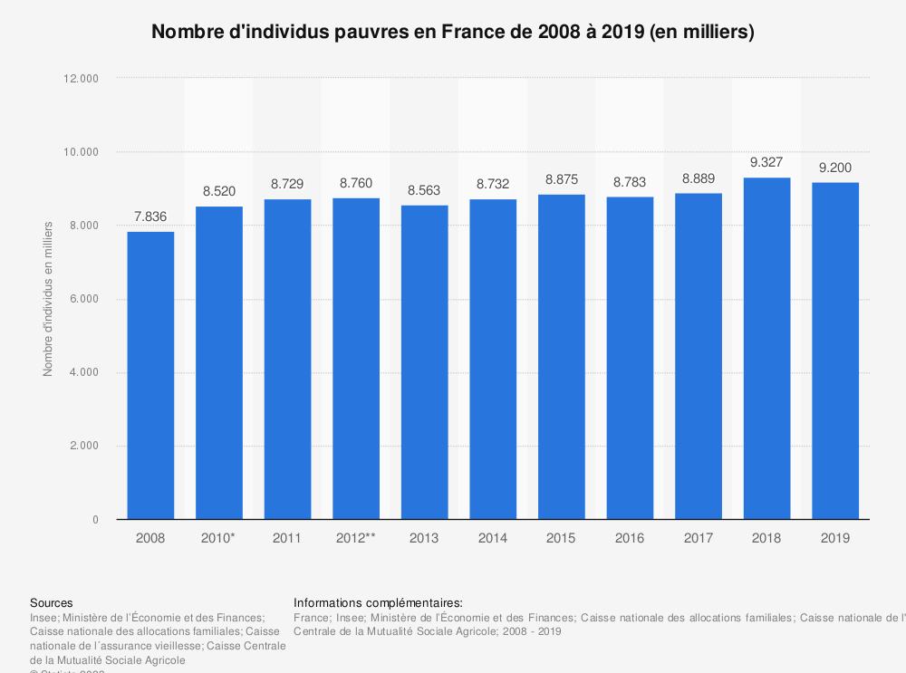 Statistique: Nombre d'individus pauvres en France de 2008 à 2016 (en milliers) | Statista