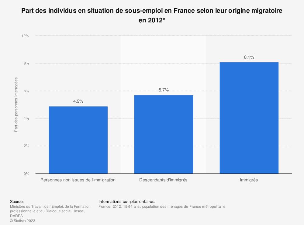 Statistique: Part des individus en situation de sous-emploi en France selon leur origine migratoire en 2012* | Statista