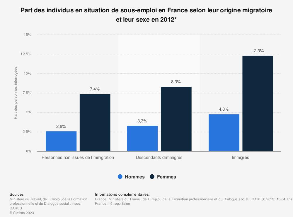 Statistique: Part des individus en situation de sous-emploi en France selon leur origine migratoire et leur sexe en 2012* | Statista