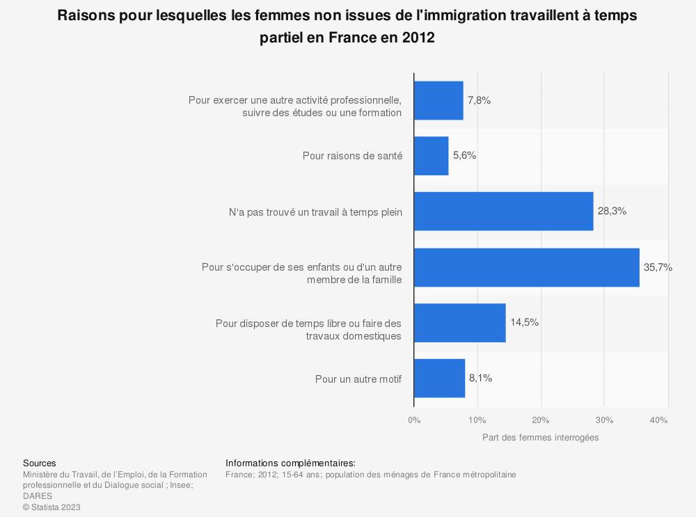 Statistique: Raisons pour lesquelles les femmes non issues de l'immigration travaillent à temps partiel en France en 2012 | Statista