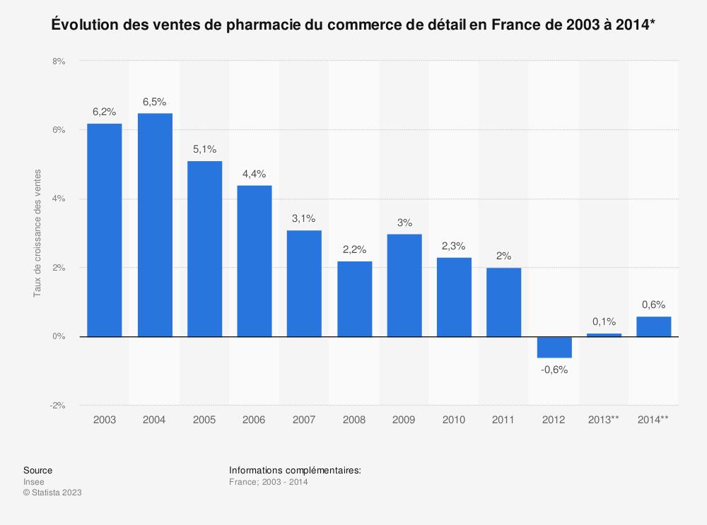 Statistique: Évolution des ventes de pharmacie du commerce de détail en France de 2003 à 2014* | Statista