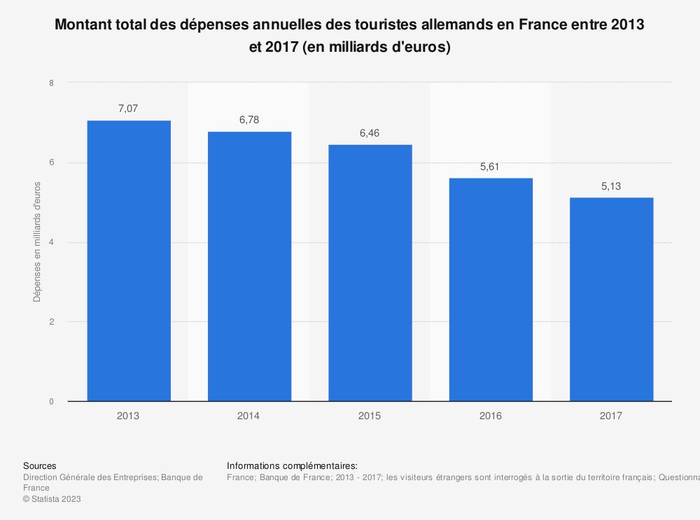 Statistique: Montant total des dépenses annuelles des touristes allemands en France entre 2013 et 2017 (en milliards d'euros) | Statista