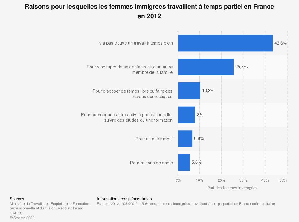 Statistique: Raisons pour lesquelles les femmes immigrées travaillent à temps partiel en France en 2012 | Statista