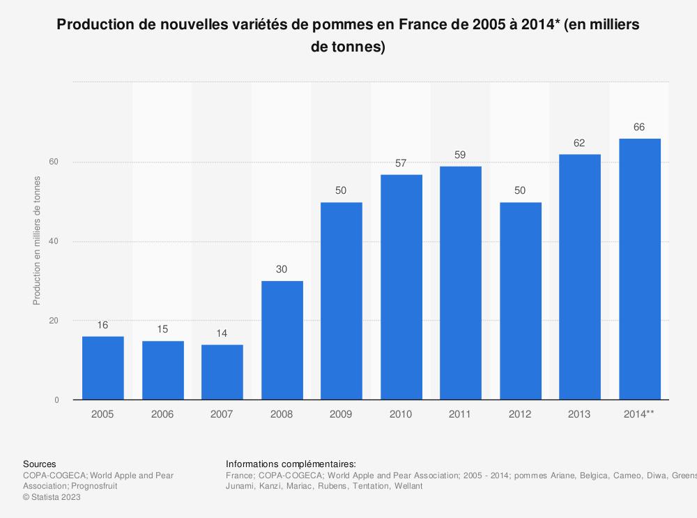 Statistique: Production de nouvelles variétés de pommes en France de 2005 à 2014* (en milliers de tonnes) | Statista