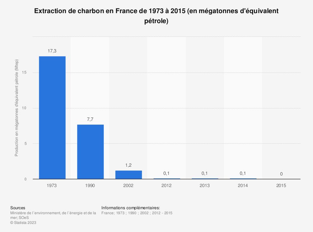 Statistique: Extraction de charbon en France de 1973 à 2015 (en mégatonnes d'équivalent pétrole) | Statista