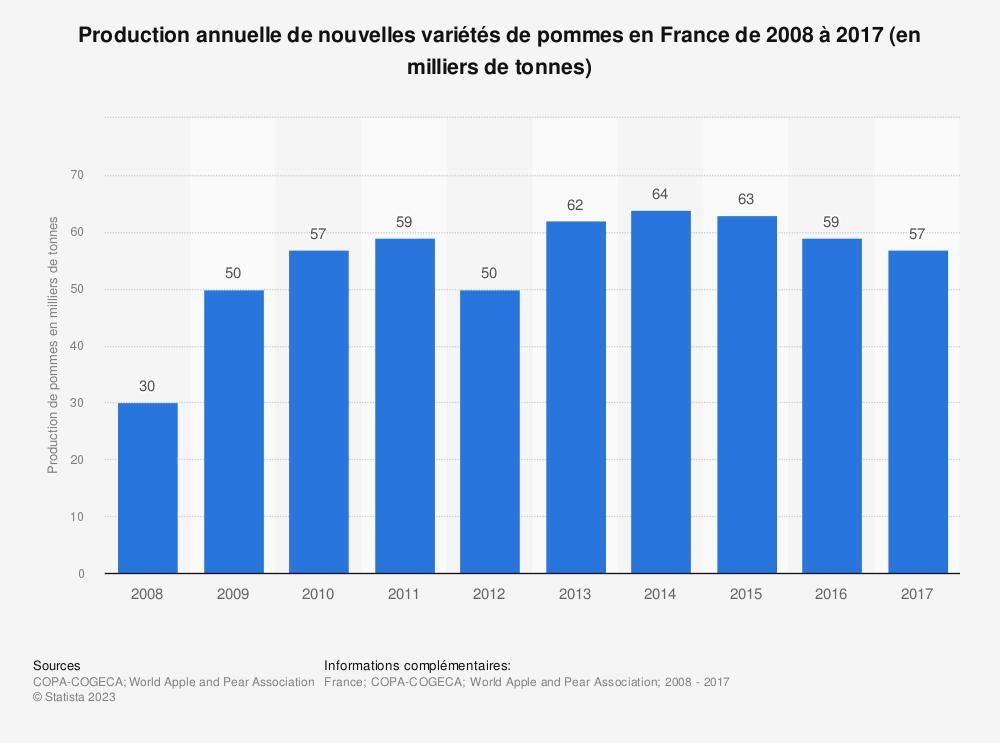 Statistique: Production annuelle de nouvelles variétés de pommes en France de 2008 à 2017 (en milliers de tonnes) | Statista