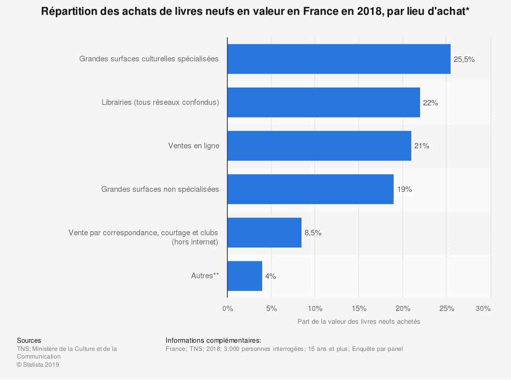 Statistique: Répartition des achats de livres neufs en valeur en France en 2018, par lieu d'achat* | Statista