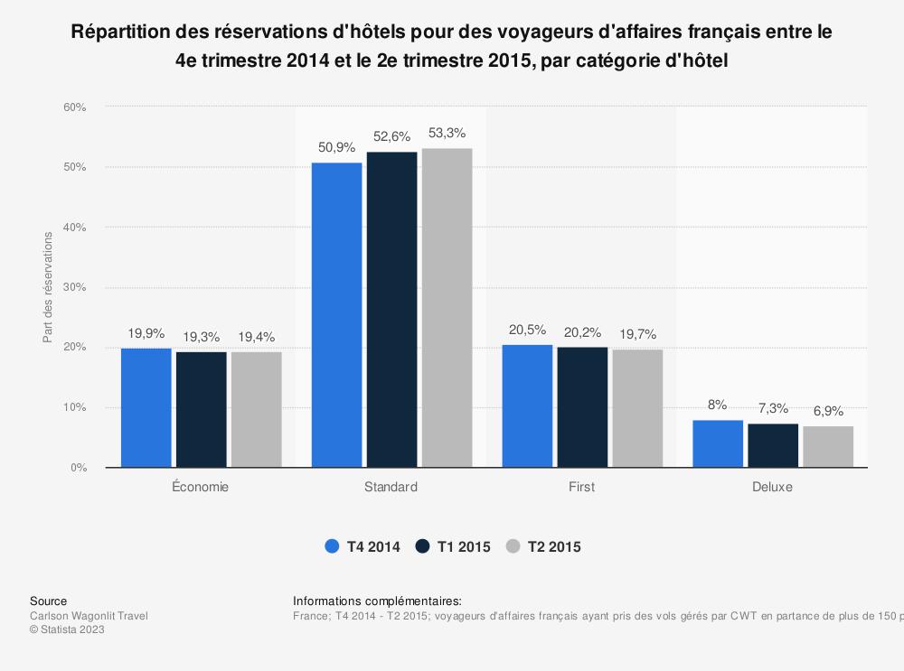 Statistique: Répartition des réservations d'hôtels pour des voyageurs d'affaires français entre le 4e trimestre 2014 et le 2e trimestre 2015, par catégorie d'hôtel  | Statista