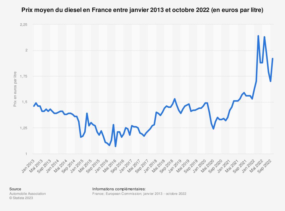 Statistique: Prix moyen du diesel en France entre janvier 2013 et décembre 2018 (en euros par litre) | Statista